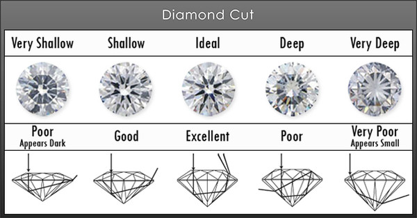 diamond cut examples